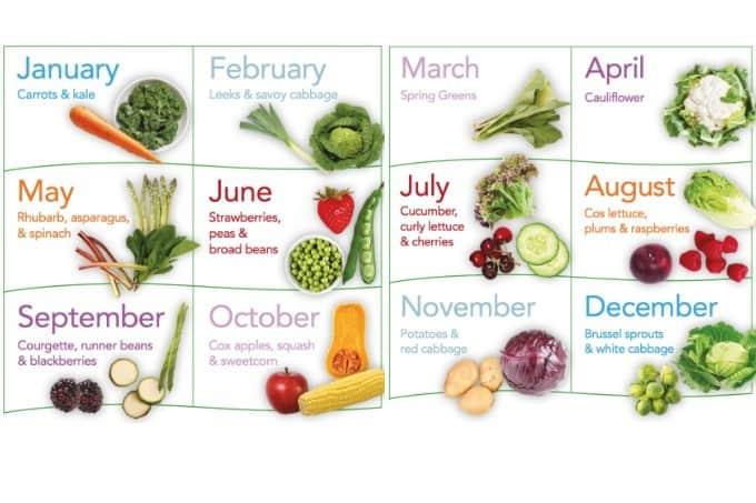 Eating in Season chart